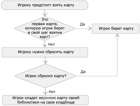 Как работает Chains of Mephistopheles